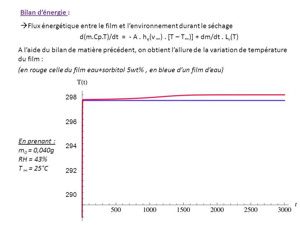 Bilan d'énergie : Flux énergétique entre le film et l'environnement durant le séchage d(m.Cp.T)/dt = - A . he(v ∞) . [T – T∞)] + dm/dt . Lv(T) A l'aide du bilan de matière précédent, on obtient l'allure de la variation de température du film : (en rouge celle du film eau+sorbitol 5wt% , en bleue d'un film d'eau)